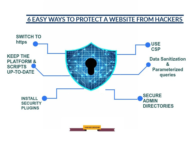 6 easy ways to protect your website from hackers